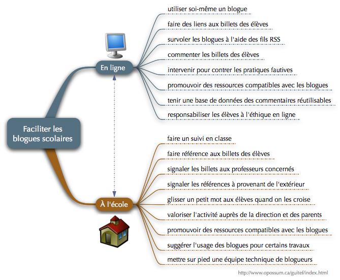 Faciliter l'utilisation des blogues scolaires — François Guité